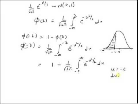 CDF: Standard normal variable