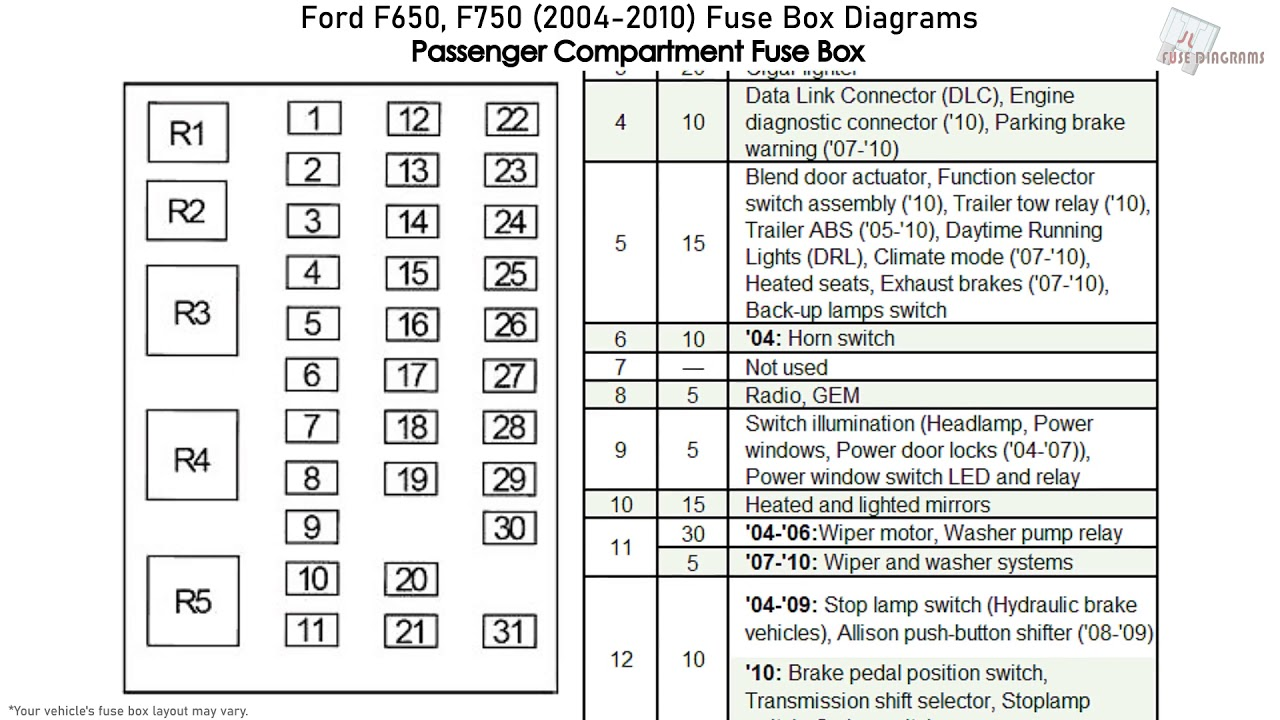 ford f650, f750 (2004-2010) fuse box diagrams - youtube 2010 f650 fuse diagram relay 2006 ford f650 fuse box diagram youtube