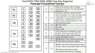Ford F650, F750 (2004-2010) Fuse Box Diagrams - YouTubeYouTube