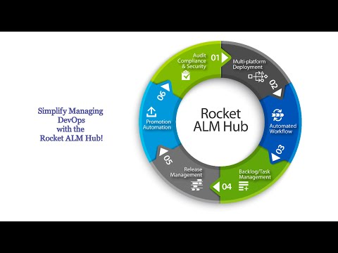 Release Managers - Rocket Application Lifecycle Management for IBM i with the ALM Hub