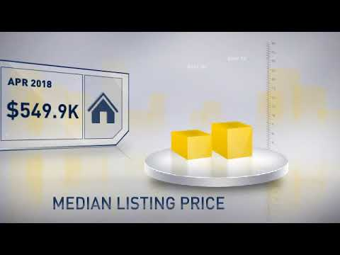 Howard County,MD, Real Estate Market Update from Champion Realty,May, 2018