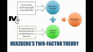Herzberg's Two-Factor theory of Motivation - Simplest explanation ever