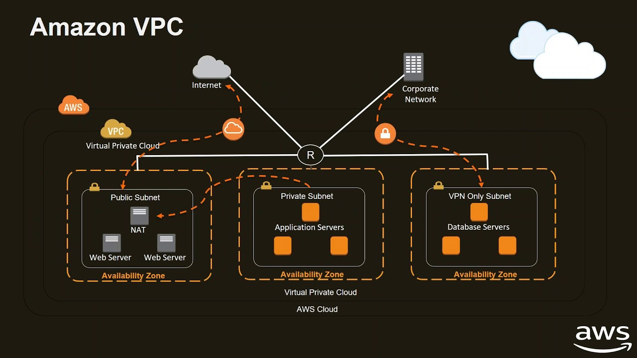 Webinar Aws Direct Connect Your Dedicated Network