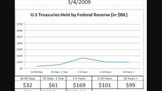 Animated Chart: Federal Reserve Treasury Holdings By Duration