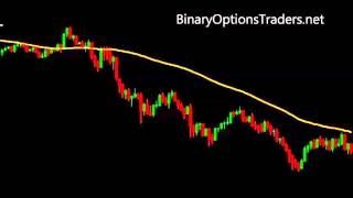 Using Divergency in Forex and Binary Options Trading
