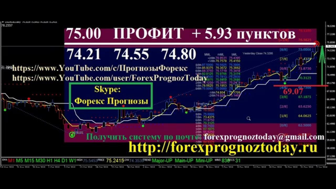 USD/RUB Live Chart | US Dollar/Russian Ruble Real Time Rate on Forex
