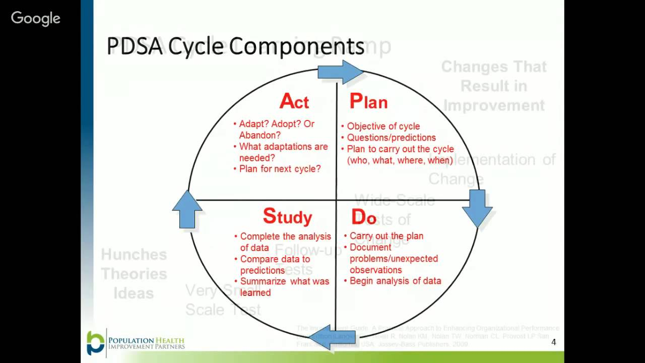 Plan, Do, Study, Act (PDSA) cycles and the model for improvement