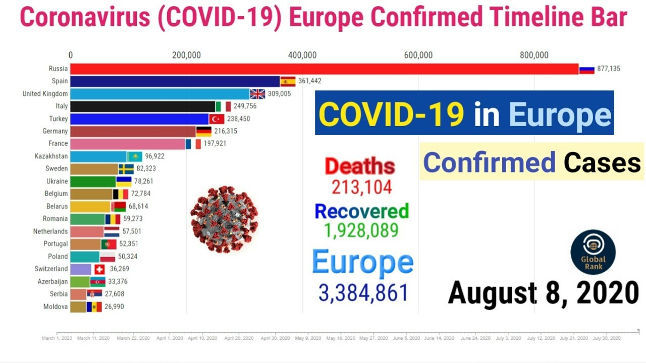 COVID-19 Europe Confirmed Timeline Bar || 8 August || Coronavirus Update graph live