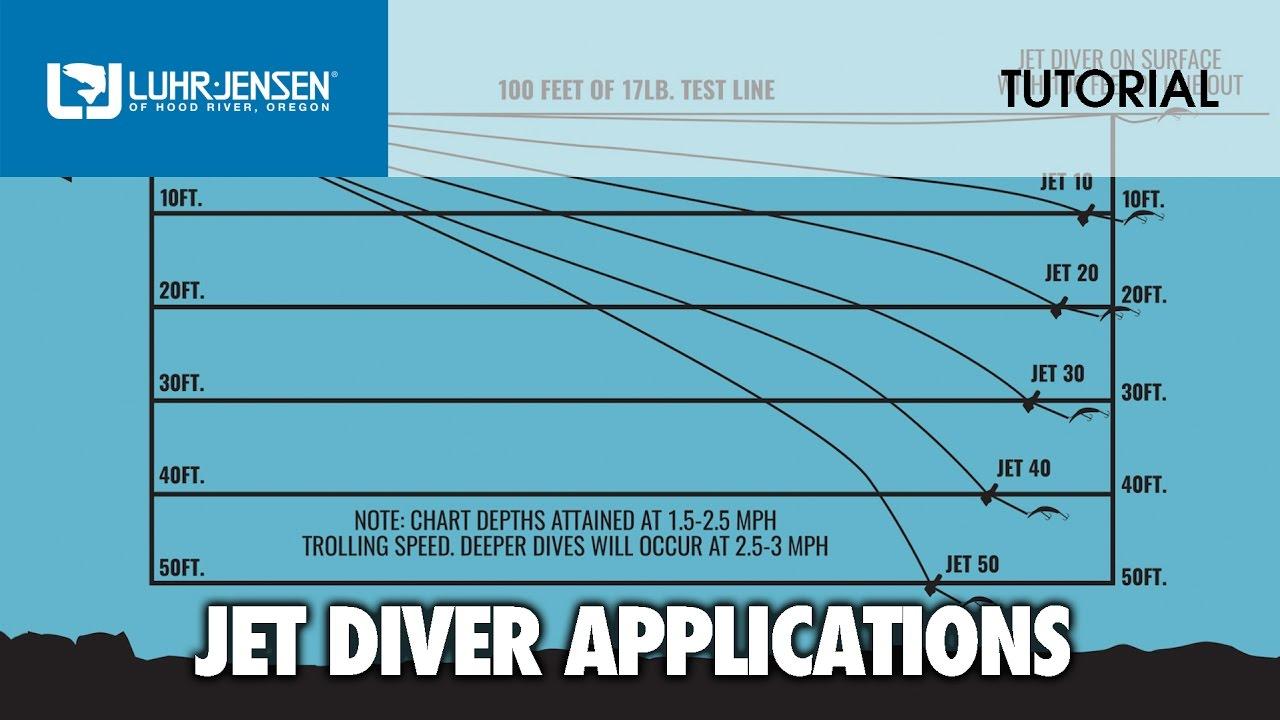 Proper Application And Rigging Of Luhr Jensen Jet Divers Lj Tech
