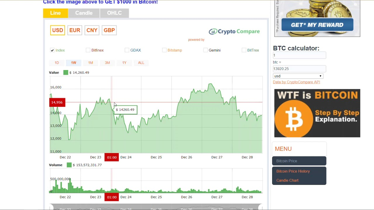 Bitcoin Price - Check The Live Price Of The Bitcoin BTC to ...