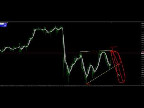 Investing MMT QQQ NDX Charting corrective move how to trade it