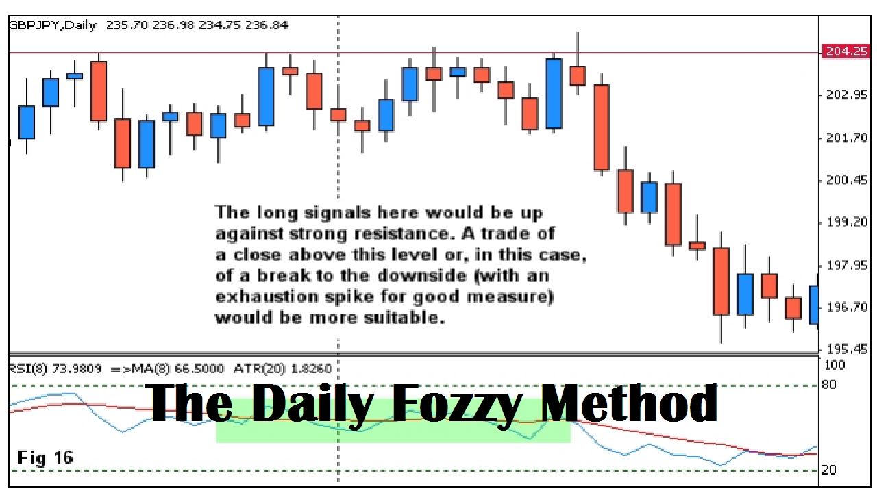 Fozzy forex method eur/gbp or gbp eur forex