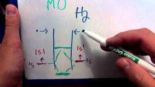 Introduction to molecular orbital theory