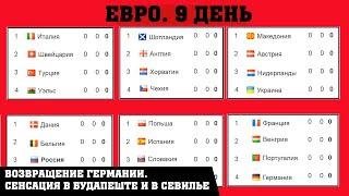 Чемпионата Европы по футболу (EURO 2020). 9 день. Таблицы. Результаты. Расписание.
