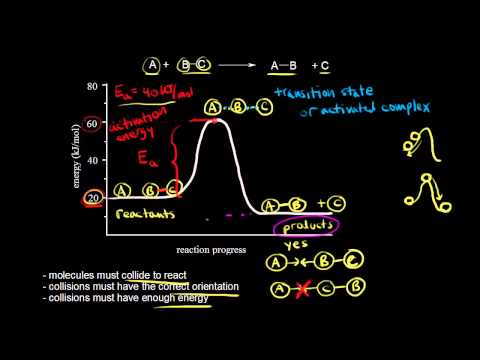 Collision theory | Kinetics | Chemistry | Khan Academy