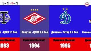 Локомотив не догнать Все победители Кубка России по футболу 1993 2021
