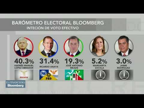 Necesitamos las encuestas para saber qué pasa en el proceso electoral: Carlos Rodríguez