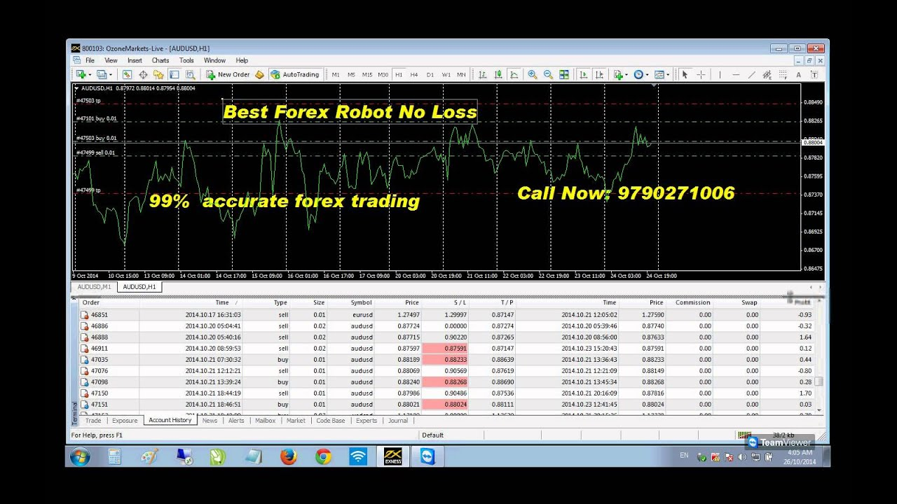 Most reliable forex signals