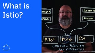VIDEO: What is Istio?