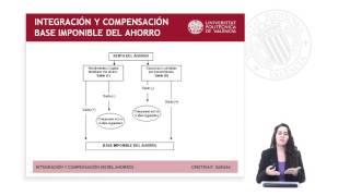 INTEGRACIÓN Y COMPENSACIÓN DE RENTAS EN LA BASE IMPONIBLE DEL AHORRO DEL IMPUESTO SOBRE LA REN | UPV