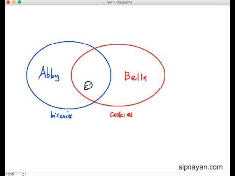 Venn Diagrams In Solving Math Word Problems Part 1 Youtube