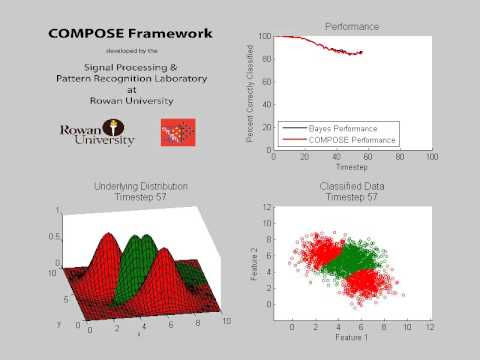 COMPOSE - 2D Multimodal Gaussian Experiment