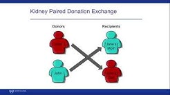hqdefault - Kidney Paired Donation Exchange