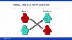 hqdefault - Kidney Paired Donation In Live-donor Kidney Transplantation