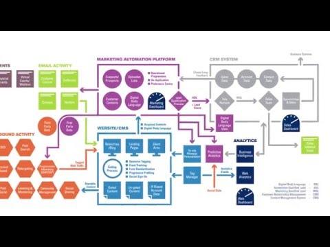 Best-in-Class B2B Marketing Technology Infrastructure