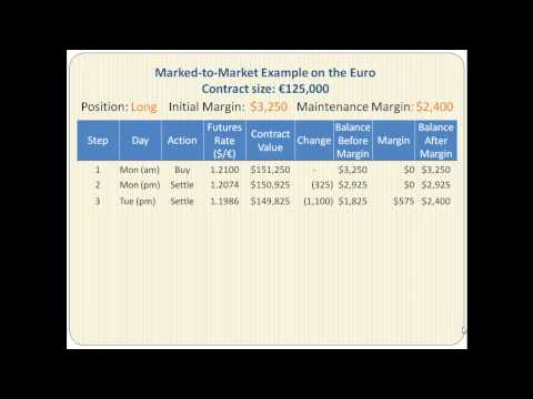 Currency Futures Marked to Market Mechanism