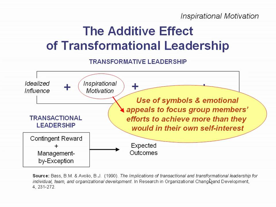 How Transformational Leaders Reshape Effective Knowledge Cycles?