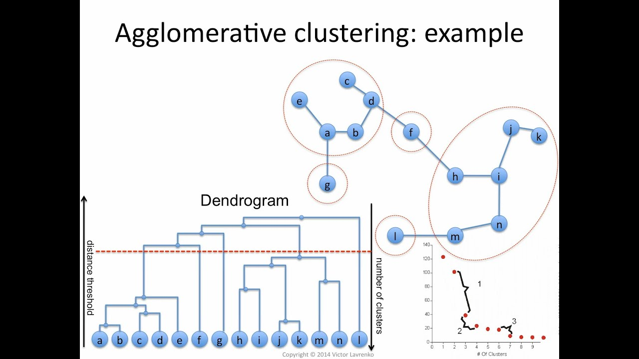 IAML19 4 Agglomerative clustering: dendrogram
