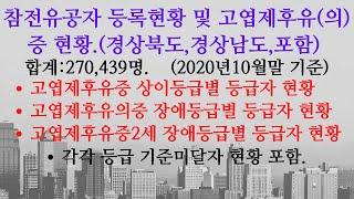 참전유공자등록 현황 및 고엽제후유(의)증 현황. 202…