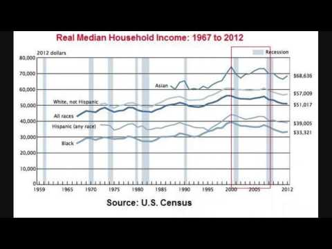 THE BIG PICTURE: Food Stamps & Real Median Household Income