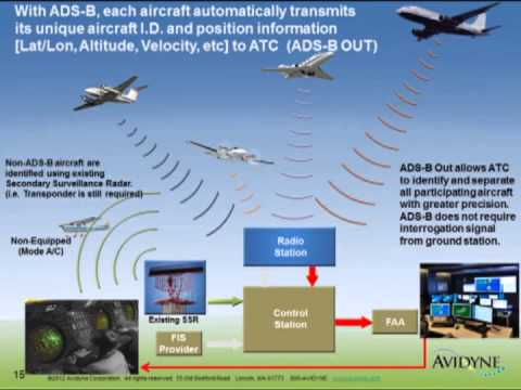ADS-B 101: Basics Of ADS-B Webinar- Part 1 - Avidyne