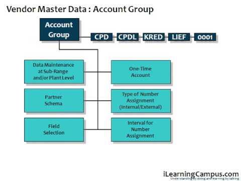 SAP ERP Material Management MM   Vendor Master Data