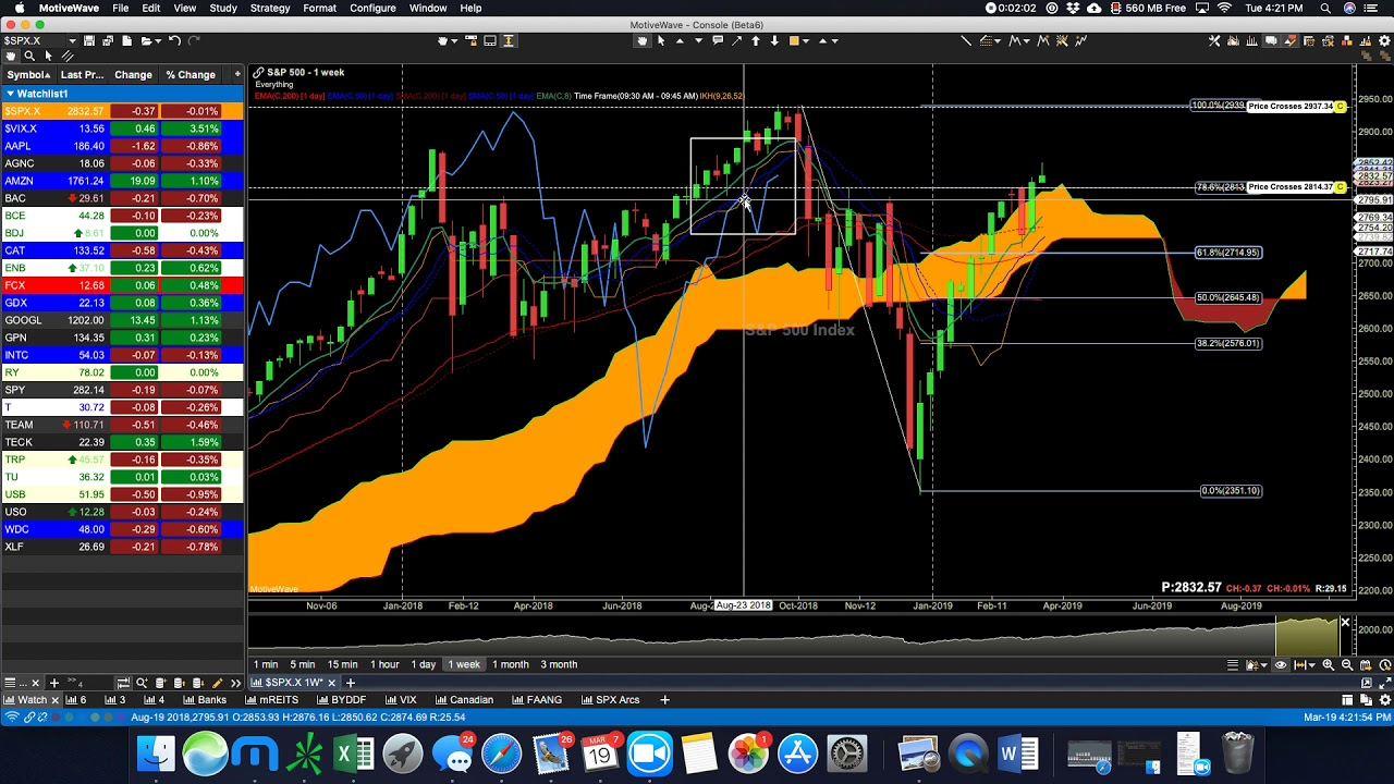 March 19 Ichimoku review $SPX $AAPL $INTC $CAT $AMZN