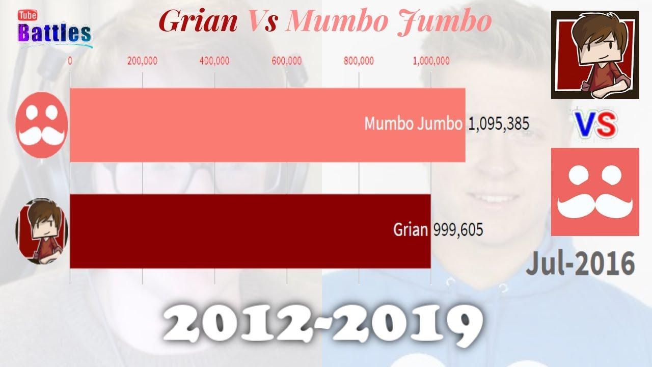 Grian Vs Mumbo Jumbo Sub Count History 2012 2019 Youtube