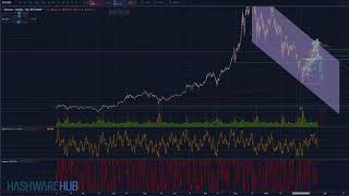 Bitcoin - Correction - Technical Analysis - Elliott Wave Analysis - Key Resistance Levels