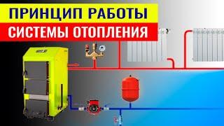 Системы отопления принцип работы(, 2015-01-15T07:17:18.000Z)