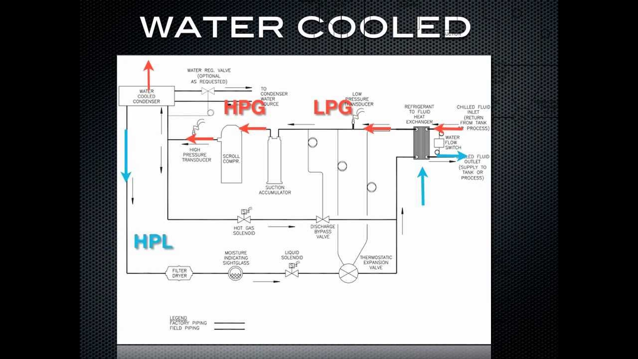 How A Chiller Works Water Cooled Refrigeration Youtube