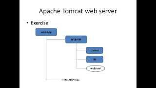 How to deploy web application in Tomcat 8