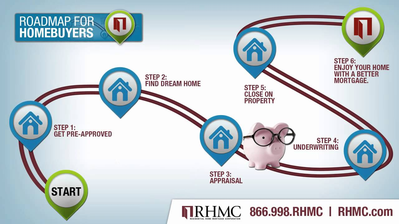rhmc roadmap for homebuyers mortgage home buying process