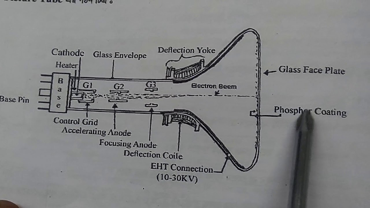 structure of picture tube crt tv picture tube general knowledge about picture tube [ 1280 x 720 Pixel ]