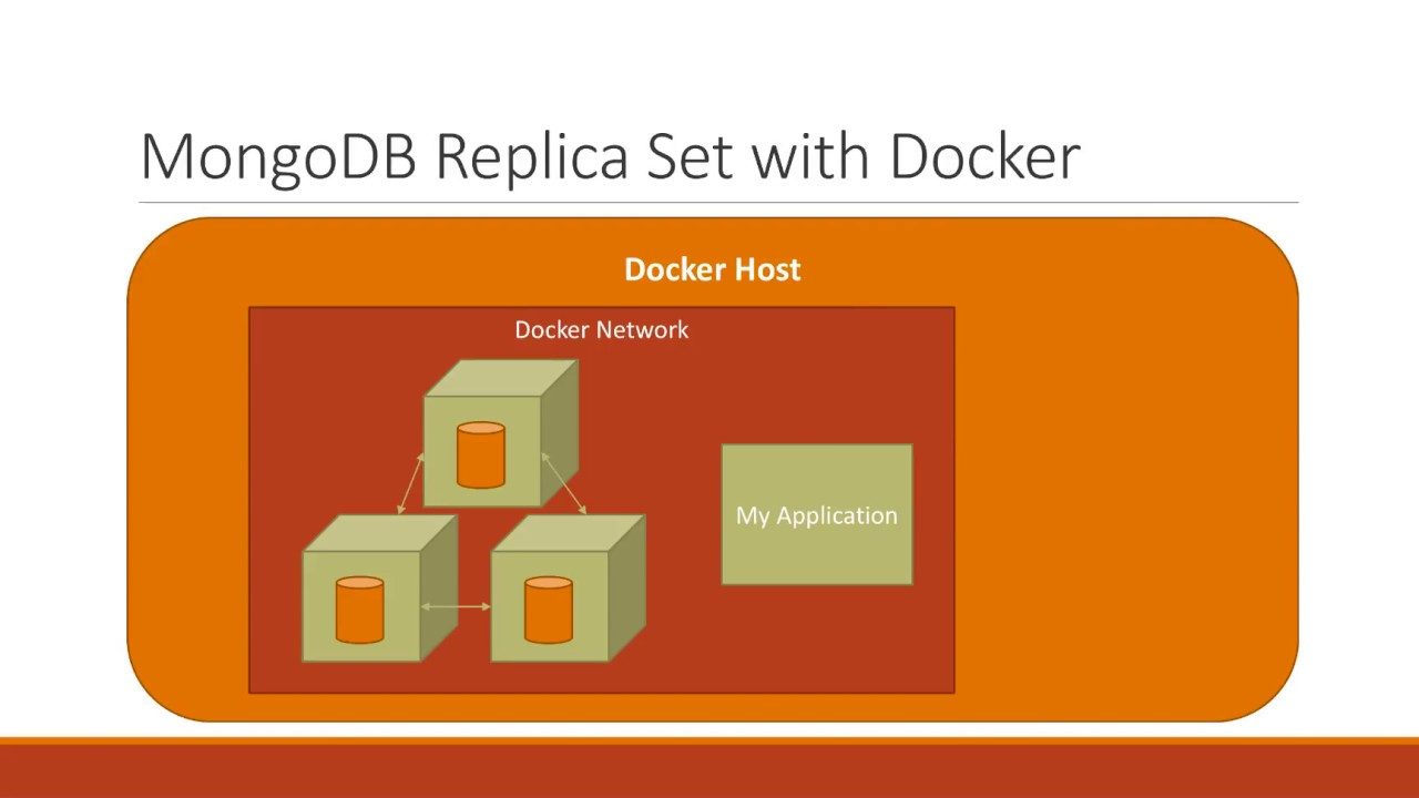 Setting up a MongoDB Replica Set with Docker and Connecting