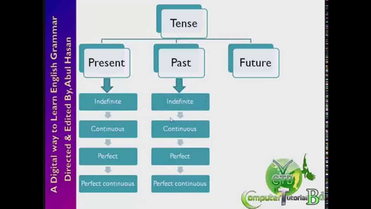 Tense in english grammar part 1 youtube ccuart Images