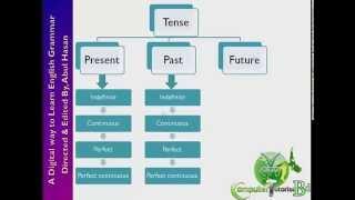 tense in english grammar part 1