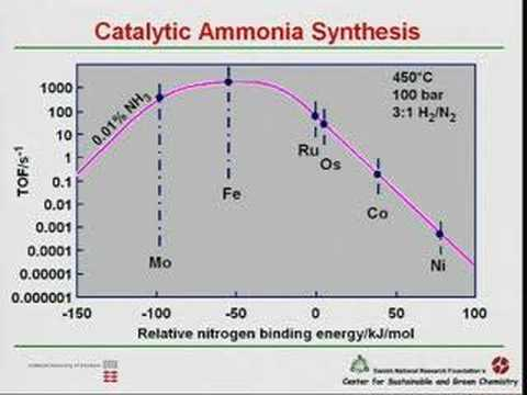 Sustainable Energy Solutions by Catalysis