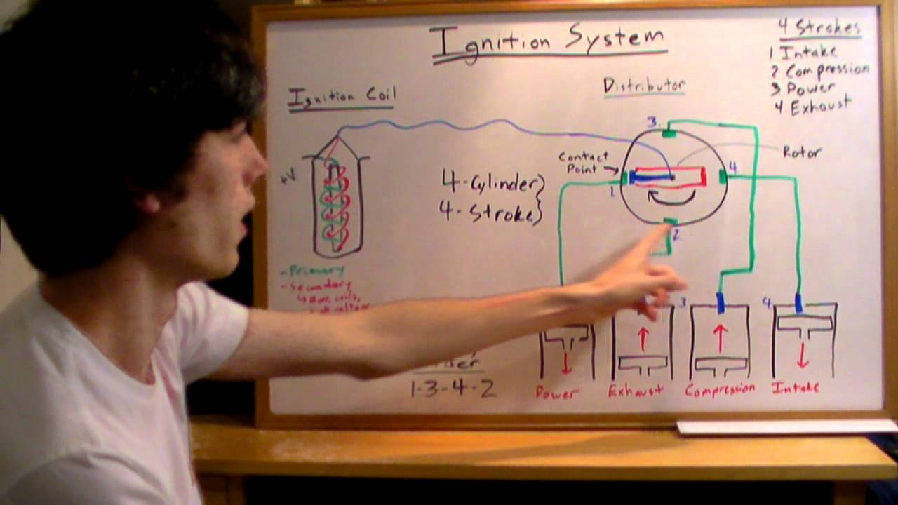 Ignition Systems - Explained - YouTube on 1975 corvette ignition switch diagram, bayliner ignition switch diagram, coil on plug diagram, ignition coil diagram,