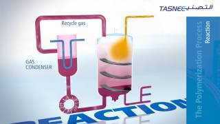 How Polymerization Works In A Gas Phase Reactor (or how plastic is made)